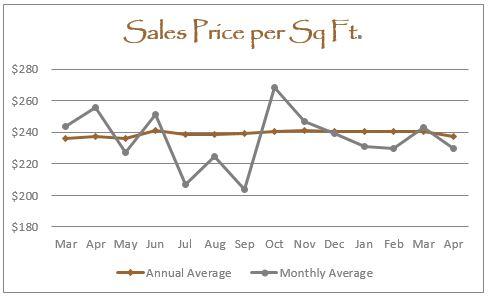 April 2016 Graph