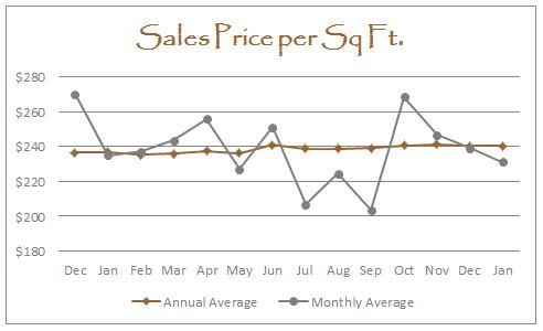 January 2016 Graph