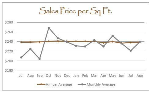 August 2016 Graph