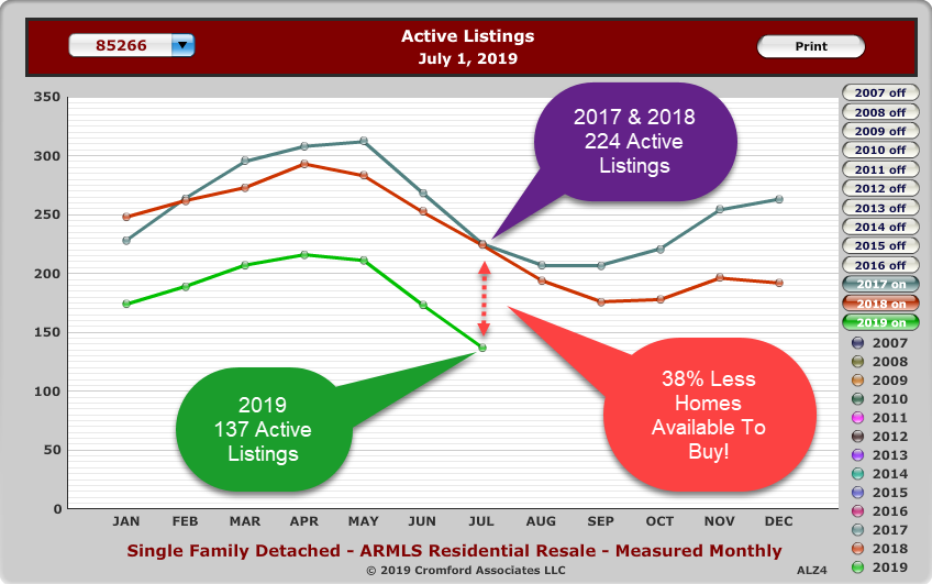 38% fewer homes available to buy between 2018 and 2019 in the month of July.