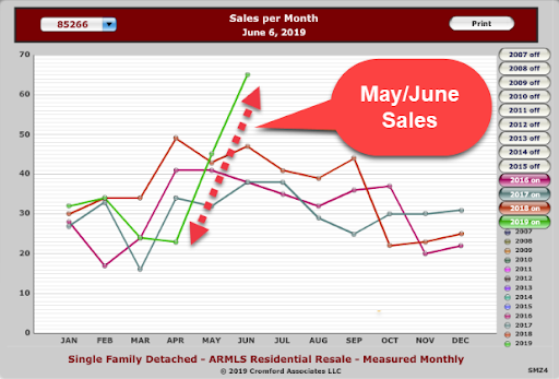 May/June sales surge far exceeding sales year over year month to date.