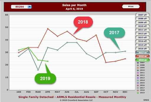 Sales Per Month Year over Year show 2019 sales falling short of past sales year to date.